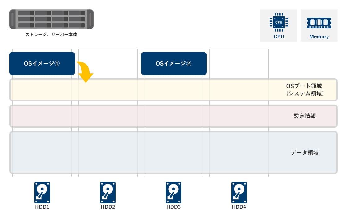 一般的なストレージやサーバーのシステム構成の図