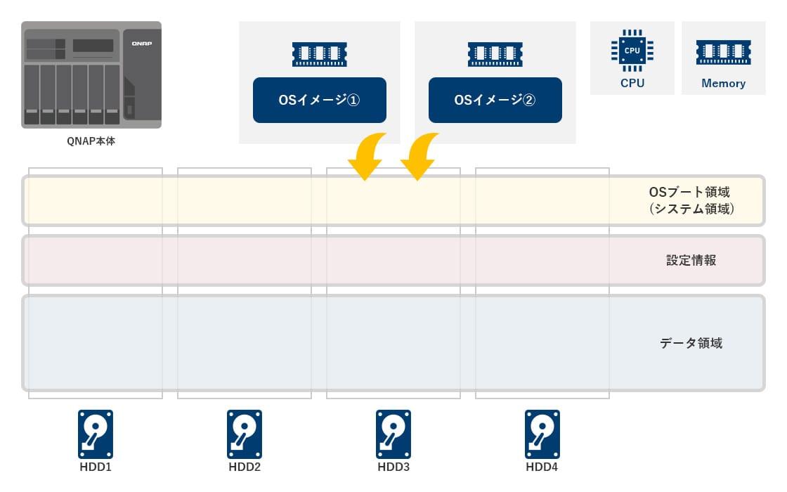 QNAP NASのシステム構成の図