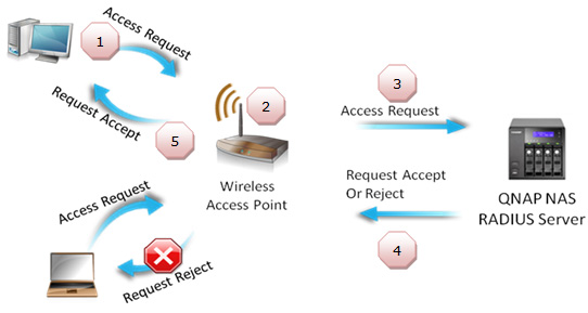 FAQ-qnap_radiusserver_app01