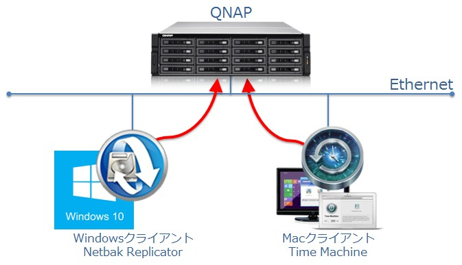 QNAP バックアップ ソリューション | QNAP